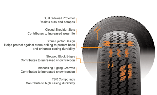 Bridgestone Duravis M700 tire features and benefits illustration